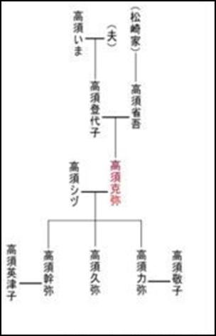 高須院長の学歴や経歴・家族構成は?資産総額や年収・収入源がエグい8